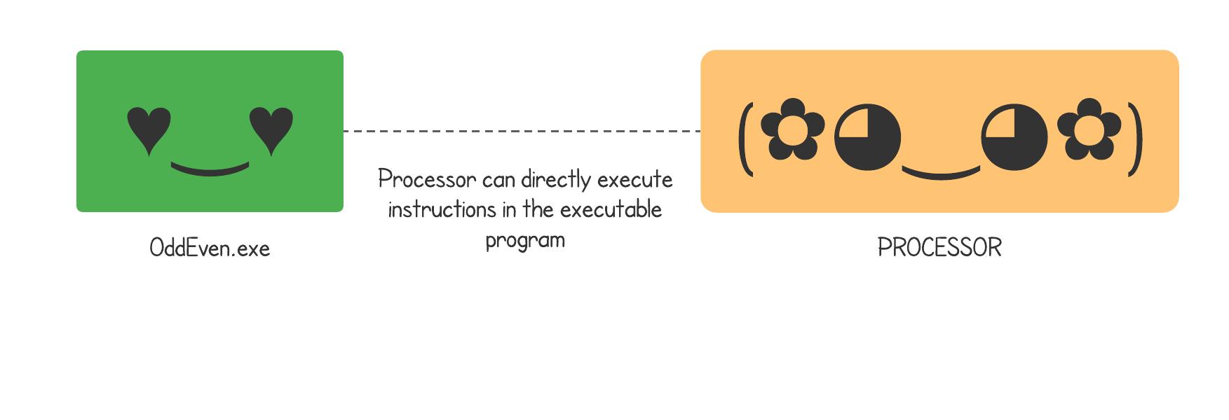 Executable Program