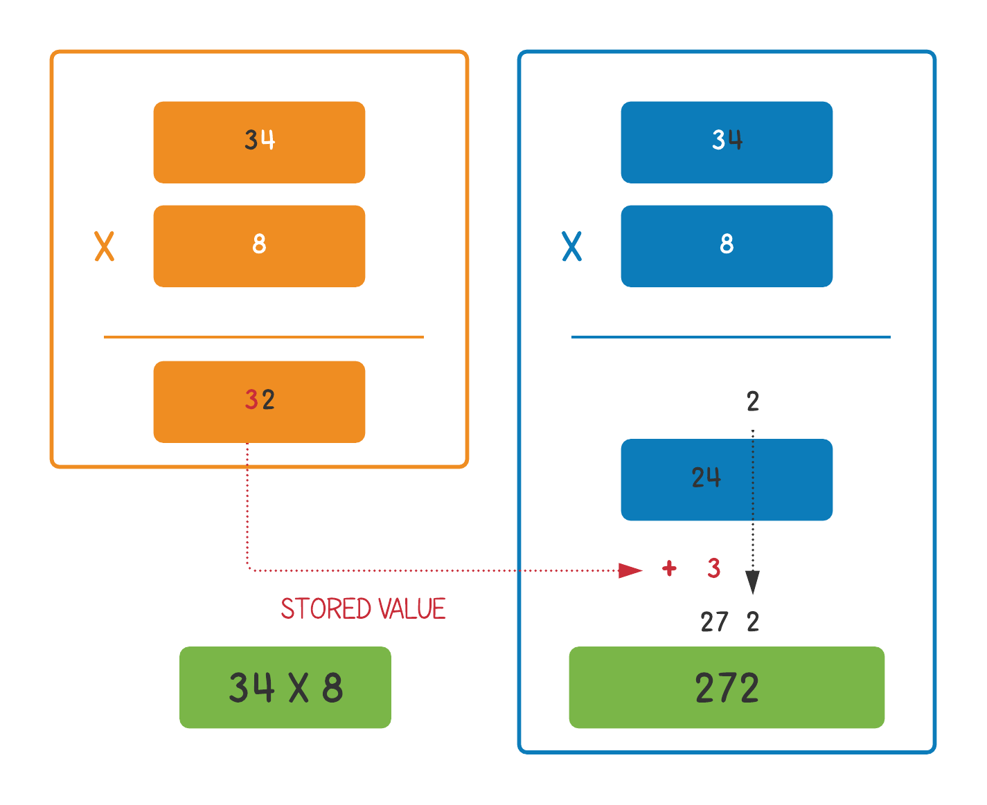 Multiplication of 34 and 8
